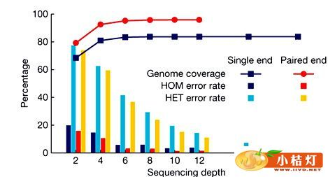 全基因组测序_检验前沿
