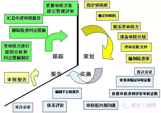是对质量管理体系及其过程