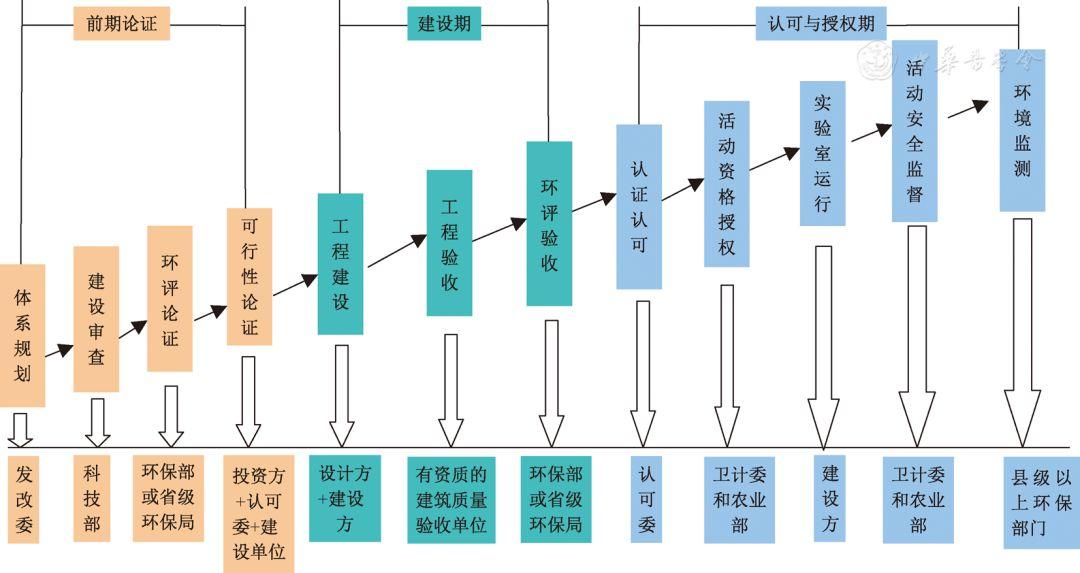 中国高等级病原微生物实验室建设发展历程